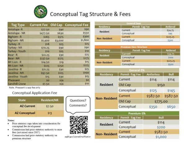 39 simplified 39 fees by azgfd the campfire coueswhitetail for Colorado fishing license fees