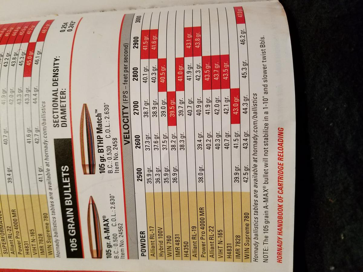 243 105 gr AMAX Reloading Help?? - Rifles, Reloading and