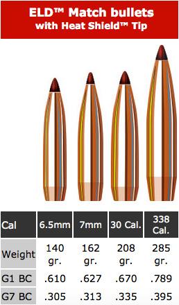 Hornady ELD-X - Rifles, Reloading and Gunsmithing
